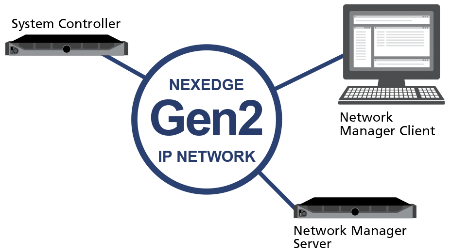 Network Manager & Client for Gen2